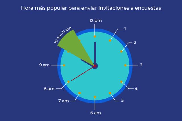 horario para enviar encuestas