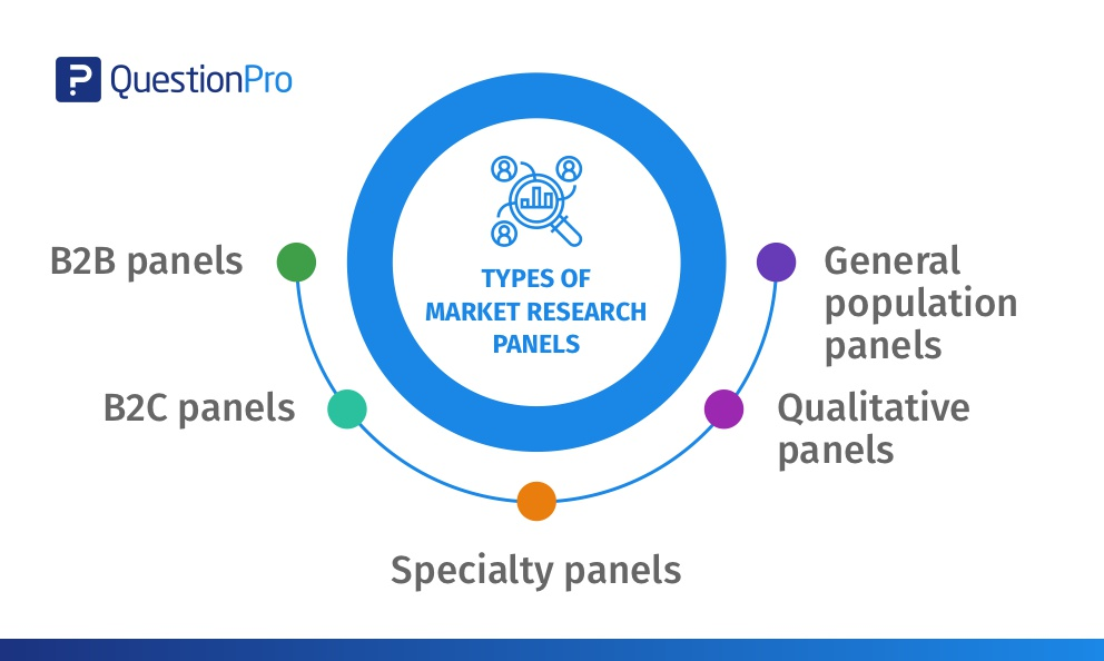What are paid market research panels and why your business needs them?