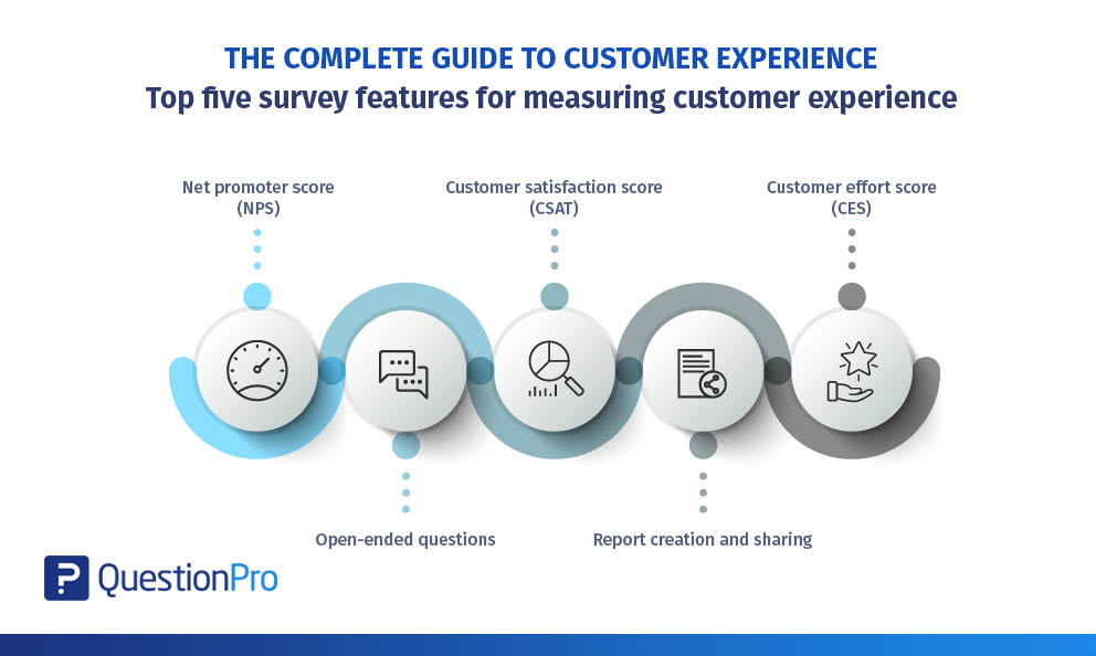Complete guide to customer experience