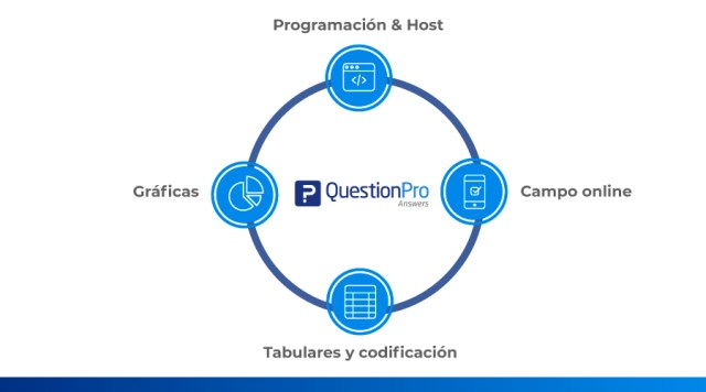 questionpro answers
