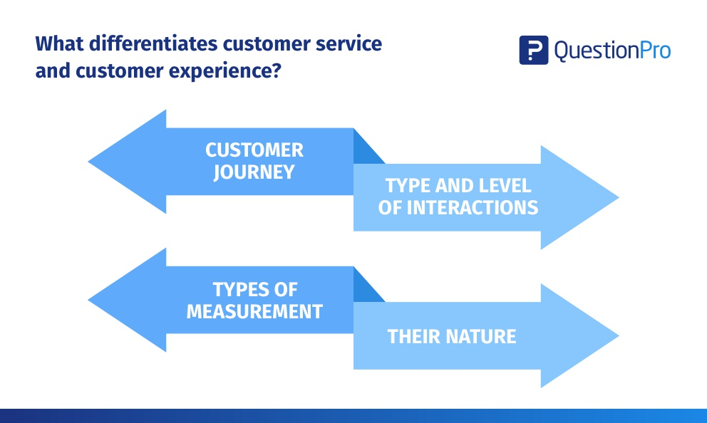 The difference between customer experience and customer service
