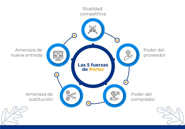 Características de las cinco fuerzas de Porter