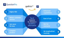 Top reasons to choose a Qualtrics alternative and competitor