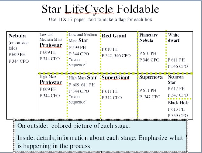 Star Life Cycle Worksheet Phoenixpayday – Life Cycle of a Star Worksheet