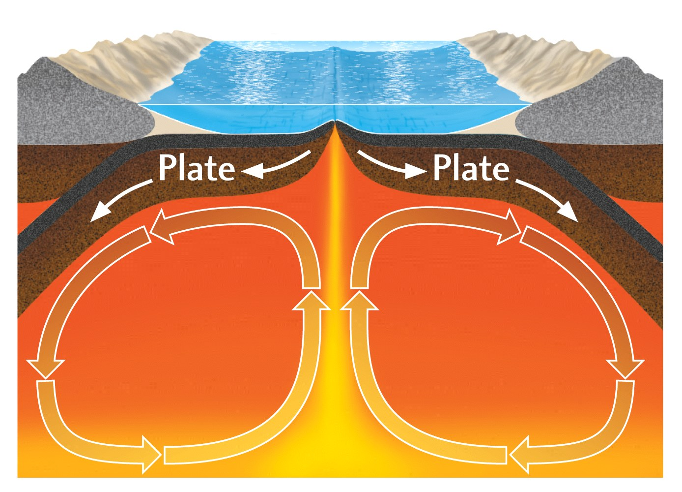 Activity Convection Mantle Currents