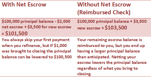 Image result for refinance a mortgage loan process