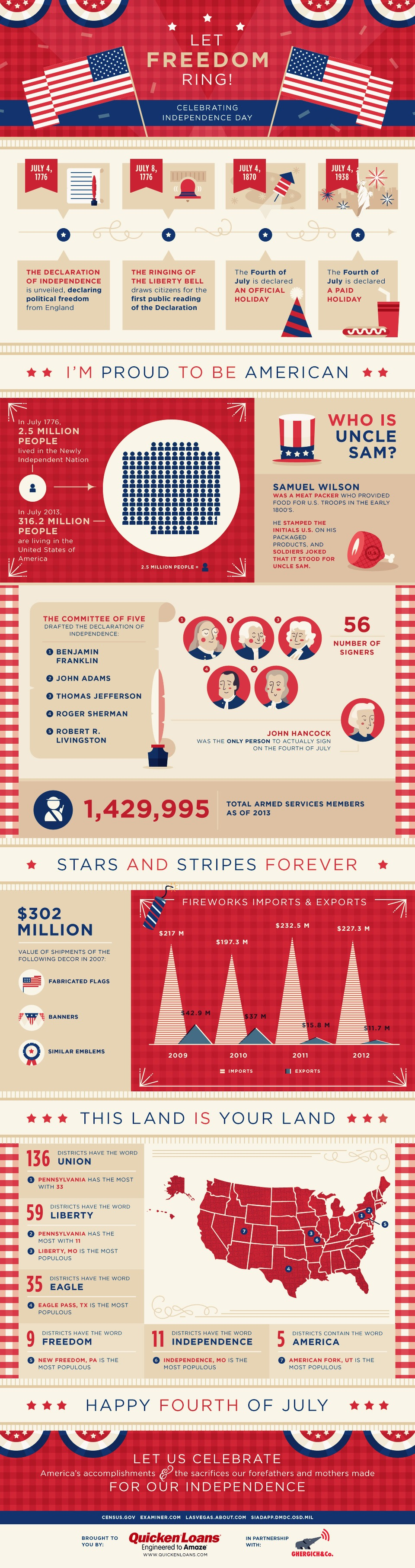 Let Freedom Ring: A Fourth of July Infographic from Quicken Loans