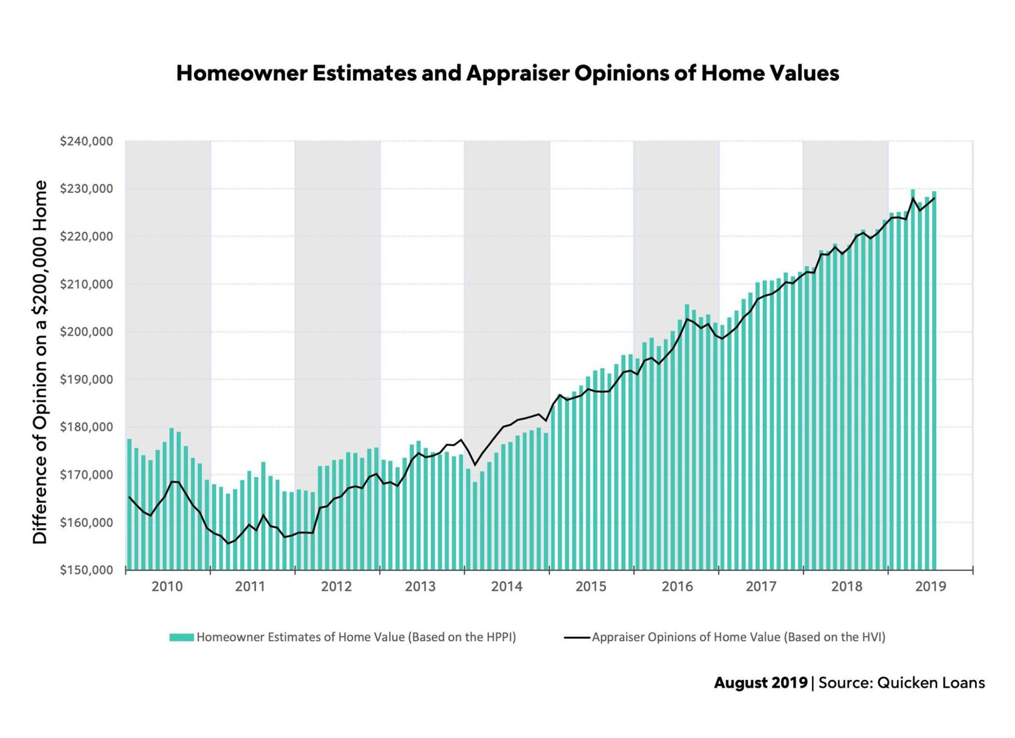 Homeowner Estimates and Appraiser Opinions of Home Values, August 2019.