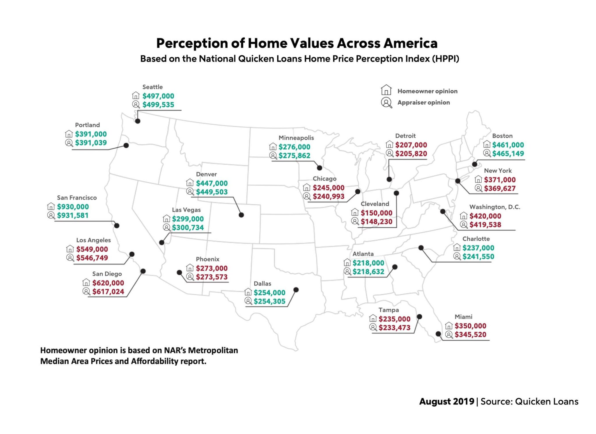 Perception of Home Values Across America (HPPI), August 2019.