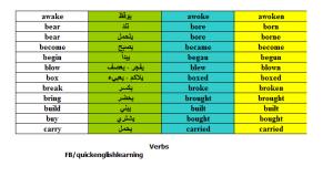 جدول تصريف الافعال العادية والشاذة في اللغة الانجليزية