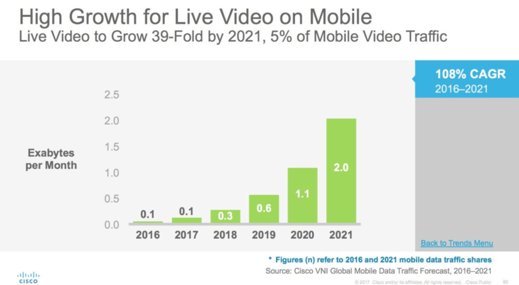 Content marketing trends in 2018_Live-Video-On-Mobile-1024x562