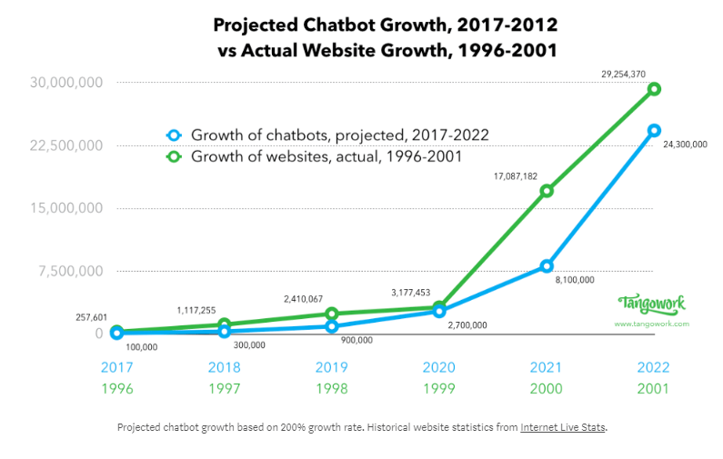 chatbot growth