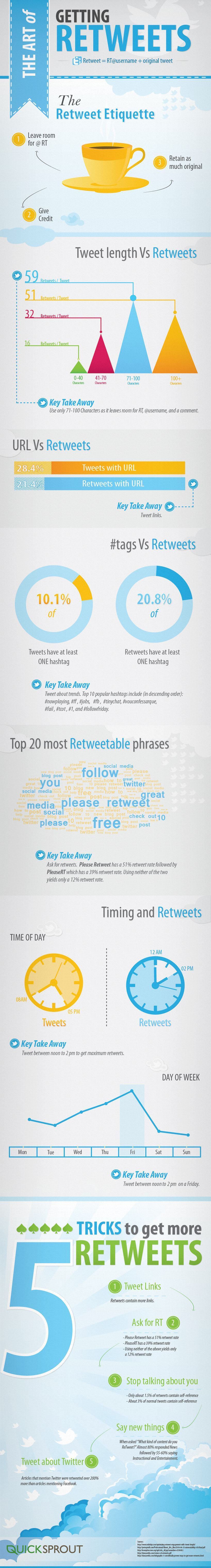 twitter get retweeted infographic