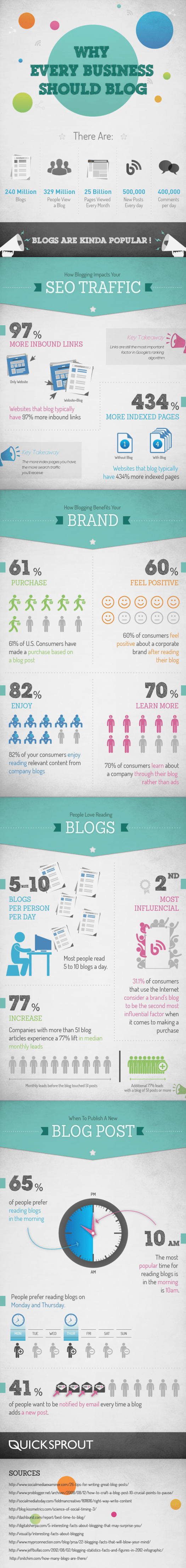 whyeverybusinessshouldblog - Why Every Healthcare Organization Should Blog (Including your Staff) [INFOGRAPHIC]