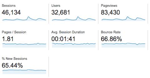 traffico vs frequenza di pubblicazione