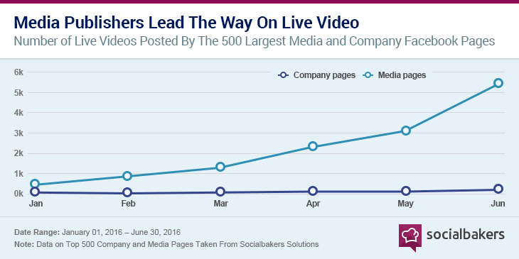 https3A2F2Fcdn.socialbakers.com2Fwww2Fstorage2Fwww2Farticles2Fcontent2F2016 082F1470226245 graph 1 media publishers lead the way on live video 1