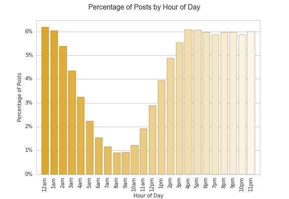 posts by hour 4