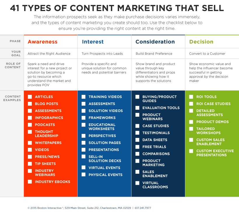 41 types of content marketing infographic