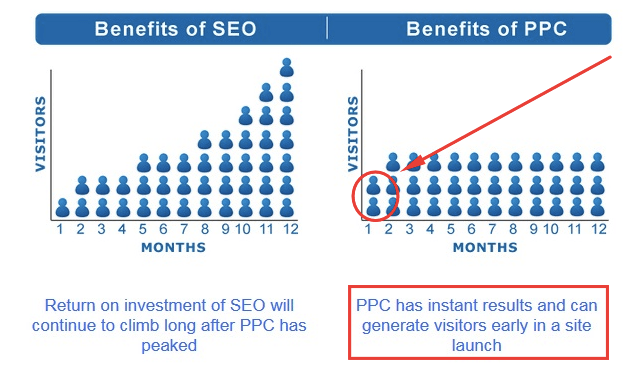 SEO increasing in customers versus PPC getting the same amount per month