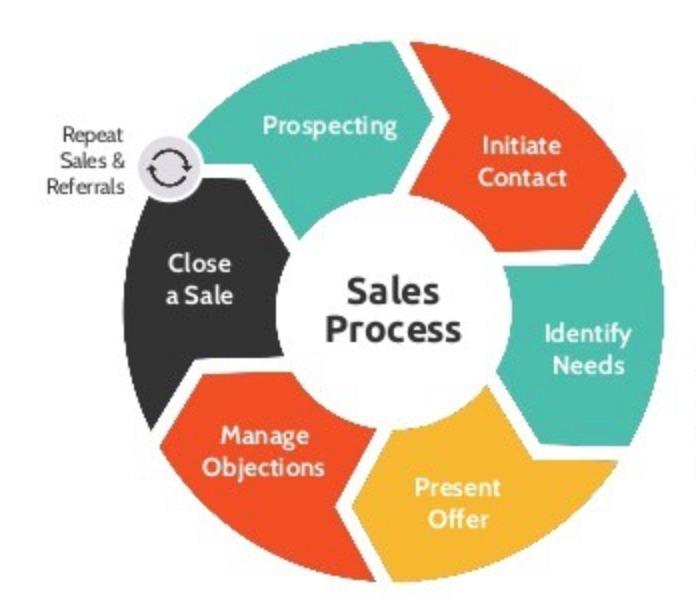 3 Expert Sales Management Strategies To Shorten Sales Cycles