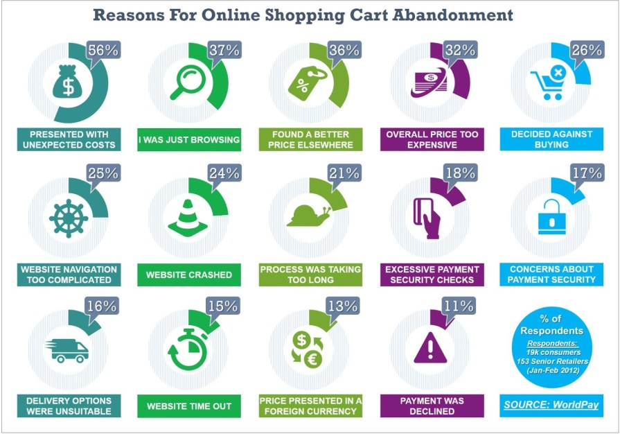 Exit intent Popup Shopping Cart Abandonment Solutions