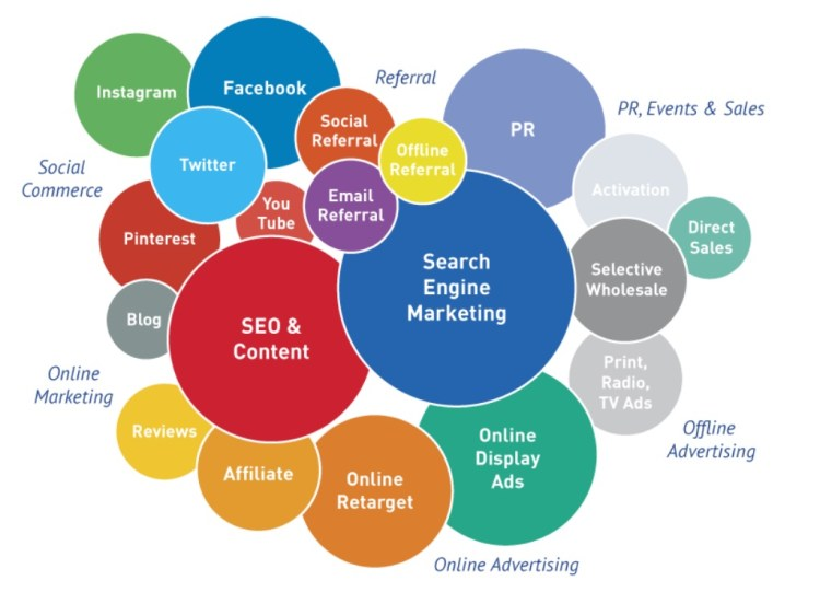 How Does Digital Marketing Work Common SEO Questions 1
