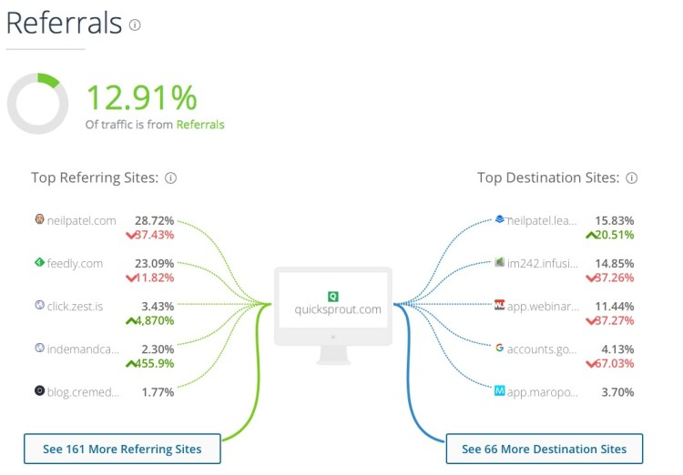 Quicksprout com Analytics Market Share Stats Traffic Ranking 9