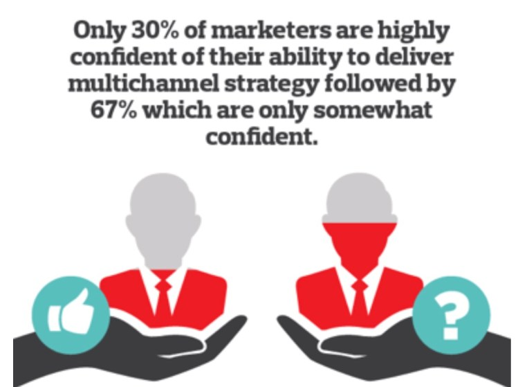 The Importance of Multichannel Marketing Infographic 1