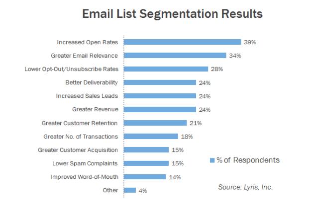 email segment