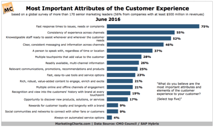 most important customer experience