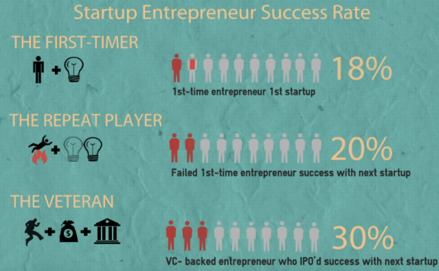 startup success rate