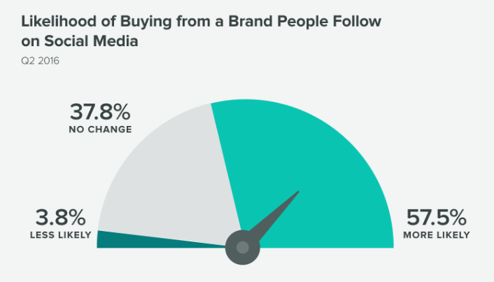 buying from brand you follow