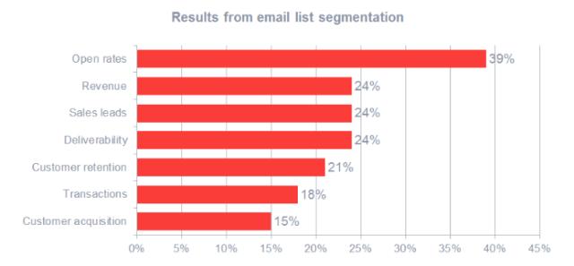 segmentation results
