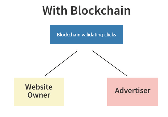 with blockchain