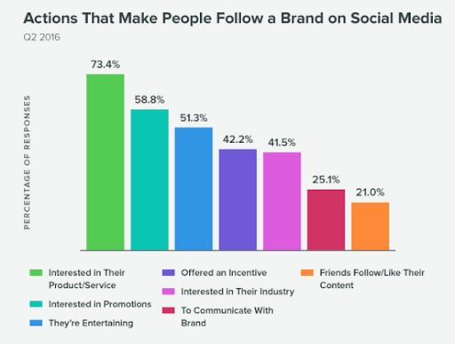 Why people follow brands on social media