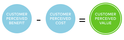 Perceived value calculation