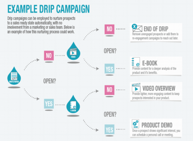 example of an email drip campaign