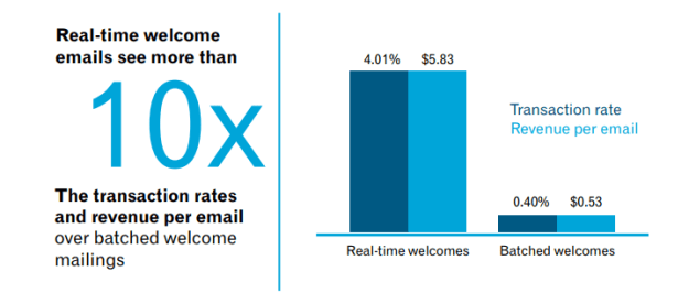 real time emails get 10X results