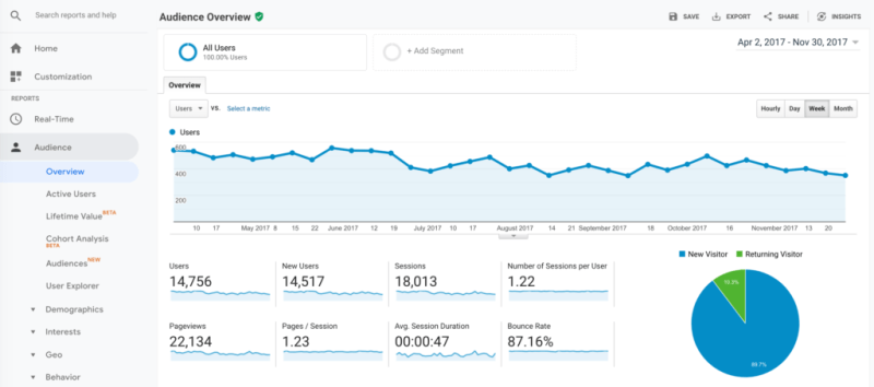 Website Analytics - Google_Analytics Overview Dashboard