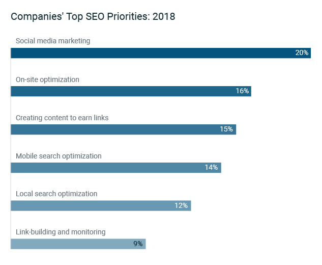 Top SEO Priorities