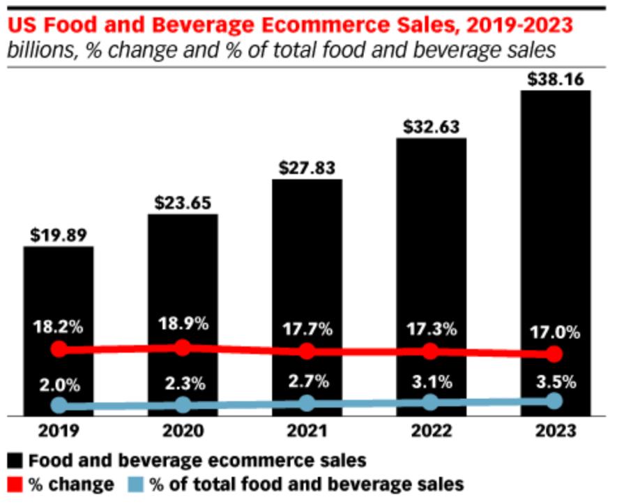 Food Ecommerce Sales
