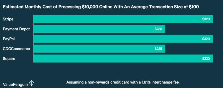 Stripe vs Paypal cost
