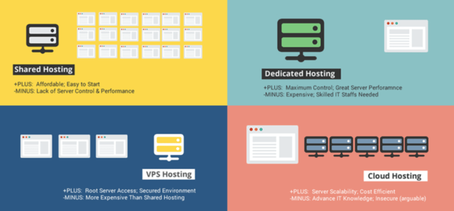 Compare Types of Hosting