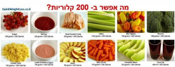מה אפשר לאכול ב- 200 קלוריות
