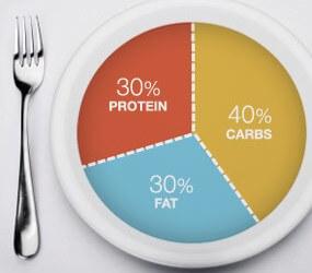 דיאטת הזון – לאכול כדי לרזות
