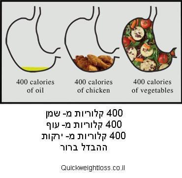 לאכול הרבה ולרזות