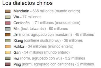 Los dialectos chinos