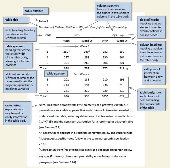 Formatos tablas APA