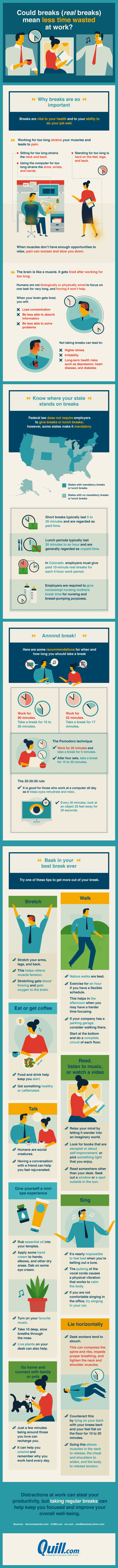 Could breaks (real breaks) mean less wasted time at work?