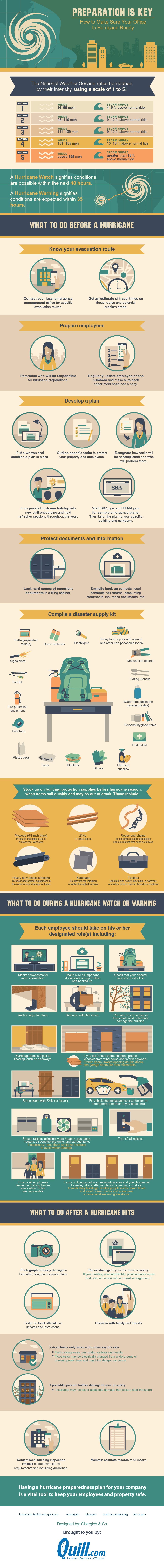Preparation is Key: How to Make Sure Your Office is Hurricane Ready [Infographic]